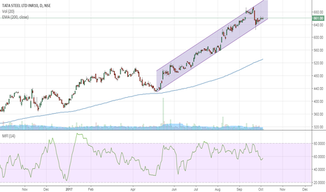 TATASTEEL: Tatasteel near channel bottom