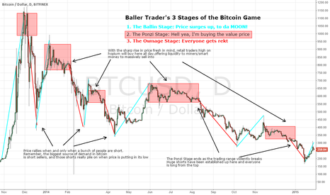 BTCUSD: BallerTraders 3 Stages of the Bitcoin Game