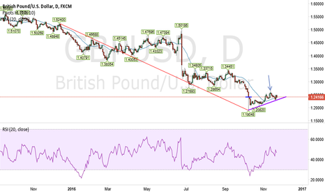 GBPUSD: GBP USD will cross 12800 soon