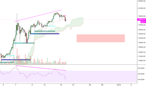 BTCUSD: Bitcoin pullback, recharge for +$20k