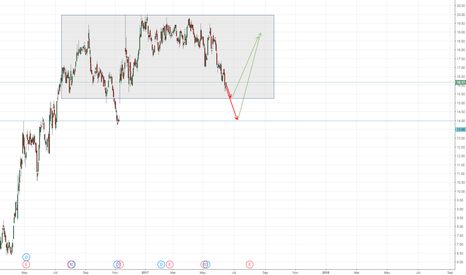 ETE: ETE dropping short term before  rising to top of accumulation