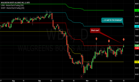 WBA: Walgreen: Short Now, or Wait for a Breakout? Support/Resistance