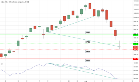 NIFTY: NIFTY-WHAT'S  'UP' NOW?