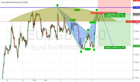EURGBP: Bearish Bat Pattern