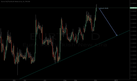 EURTRY: EurTry ready to fall