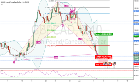 GBPCAD: BULLISH BAT ON 4H GBPCAD FINISHED