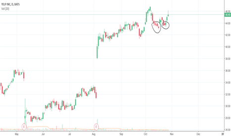 YELP: A double bottom in YELP.