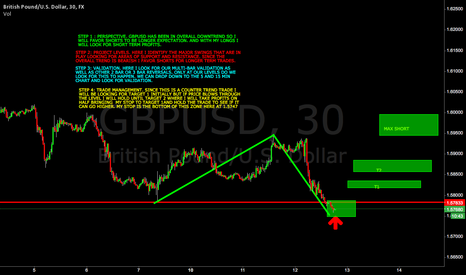 GBPUSD: GBPUSD POTENTIAL BUY WITH SHORT TERM EXPECTATION
