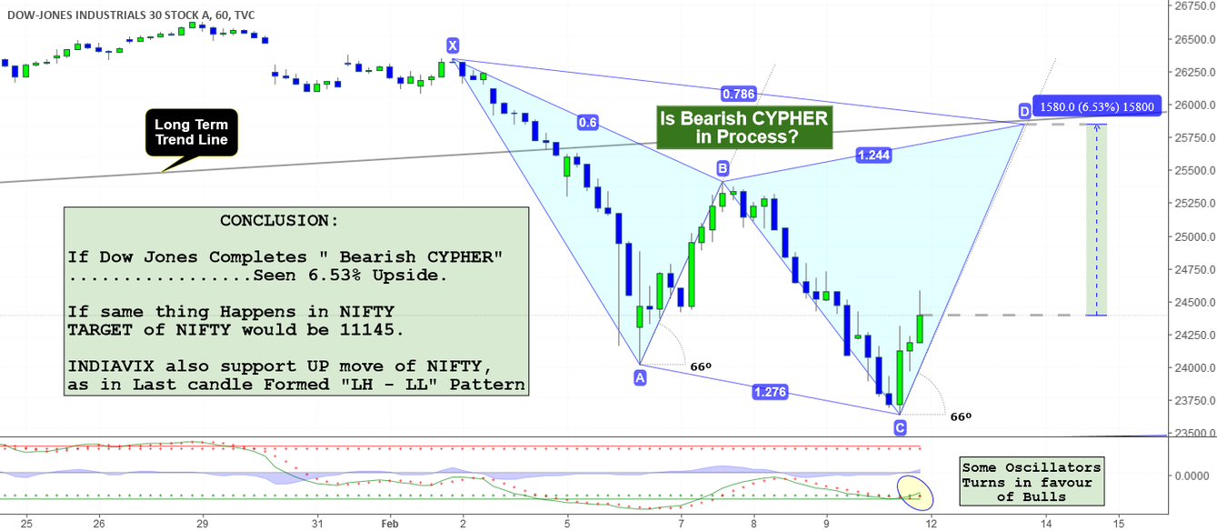 NIFTY: View in aspect of DOW JONES