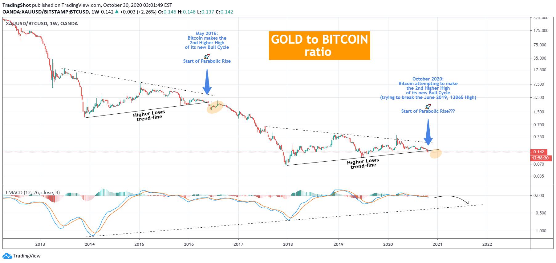0 035 bitcoin bitcoin market crypto