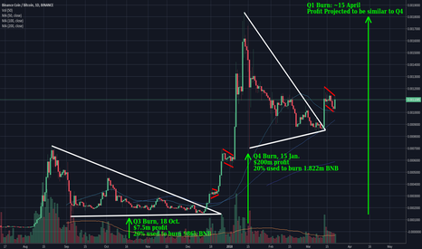 BNBBTC: Binance Coin (BNB) Bull Flag