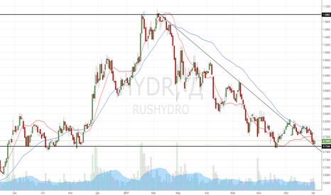 HYDR: Покупка акций РусГидро