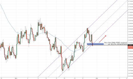 NZDUSD: NZDUSD potential long opportunity on 4hr chart.