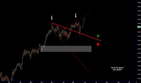 SPX500: $SPX - The Triangles