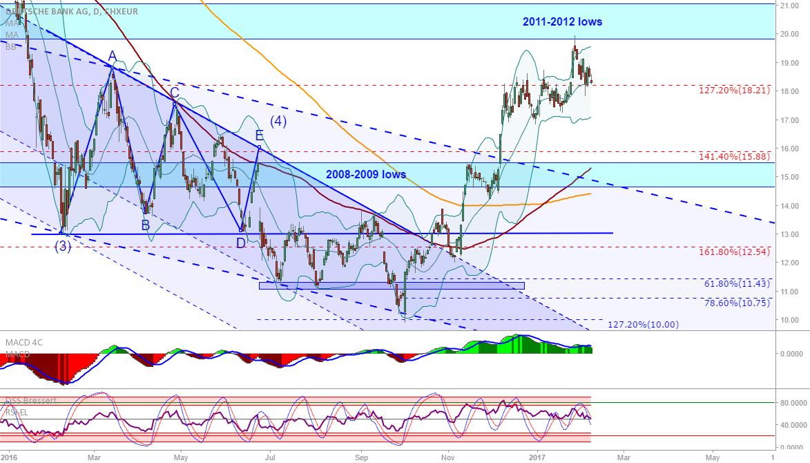 Deutsche Bank: Profit taking at the 20 level