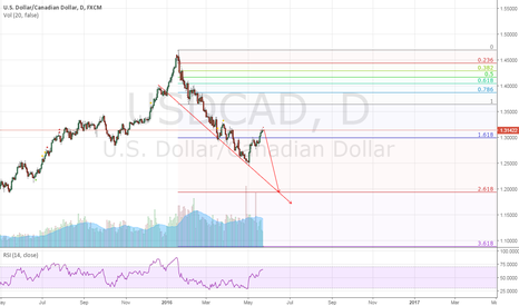 USDCAD: USDCAD: Final wave down!