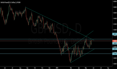 GBPUSD: gbpusd chart analysis with price action