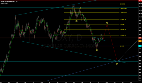 DXY: DXY - 4th wave retracement