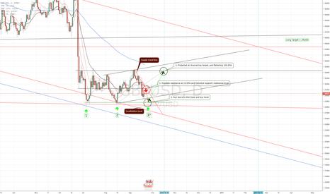 GBPUSD: possible triple bottom on GBP/ USD