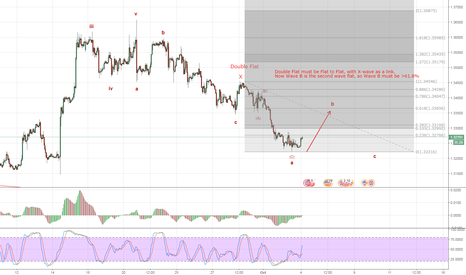 GBPUSD: Wave B Must be >61.8%
