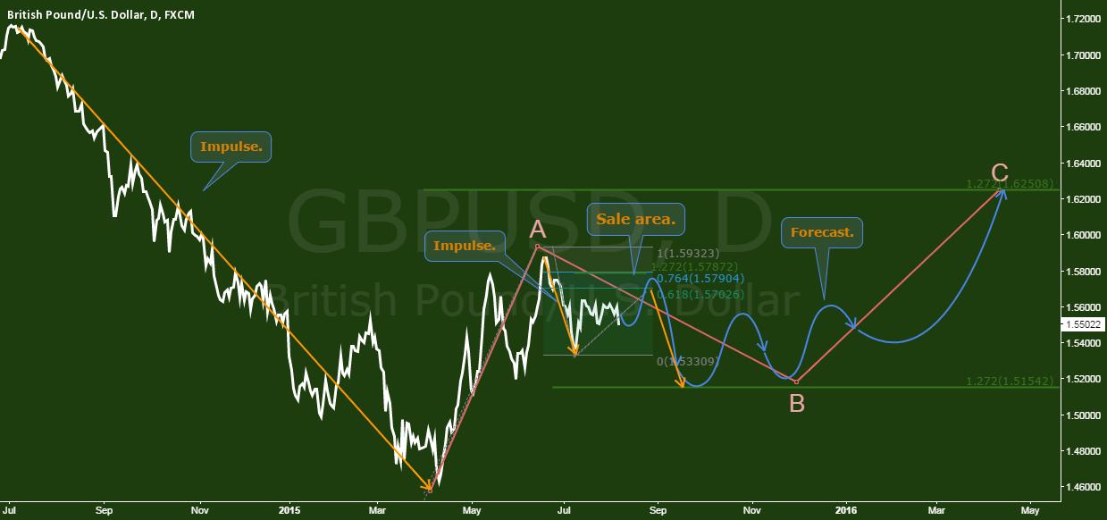 GBPUSD - The blackboard analysis & forecast.