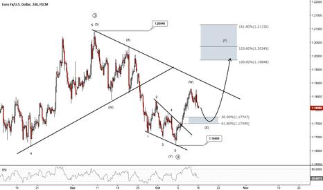 EURUSD: Buying the EURUSD with a minimum 200 pips potential