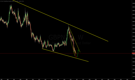 GBPNZD: GBPNZD - GBP really weak