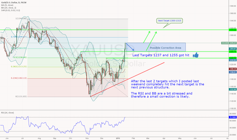 XAUUSD: Structure approves structure