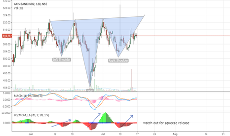 AXISBANK: HEAD AND SHOULDERS IN THE MAKING