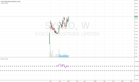 SYSCO: wealth creation stock.....??