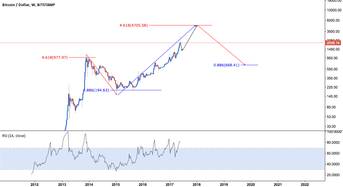 BTC/USD - HISTORY REPEATS ITSELF - THE BIG PICTURE
