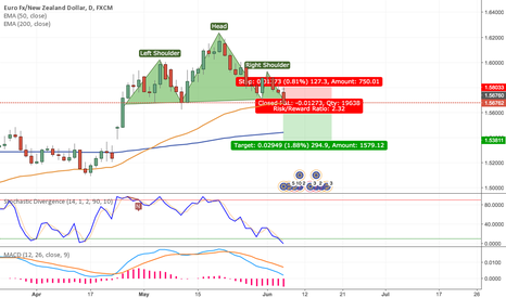 EURNZD: Short EURNZD Longterm Based on 1D Chart H&S Pattern