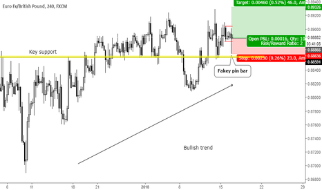 EURGBP: Trend continuation fakey pin bar at key level