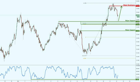 EURJPY: EURJPY bouncing off major support!