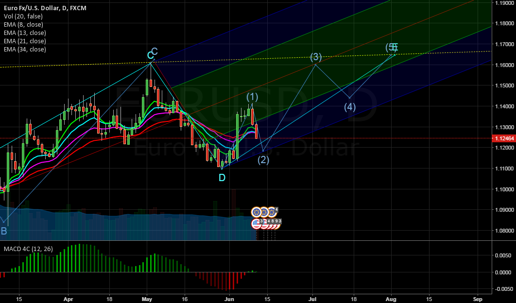 EURUSD ANALYSIS - WAVE 2 ?