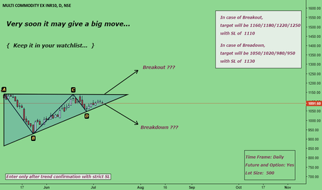MCX: Keep it in your Watchlist { Get ready for a big move... }