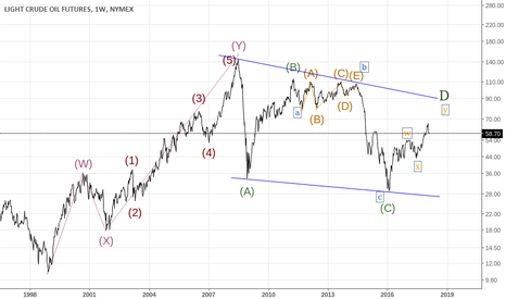 CL1!: Crude Oil - Elliot analysis (reviewed)