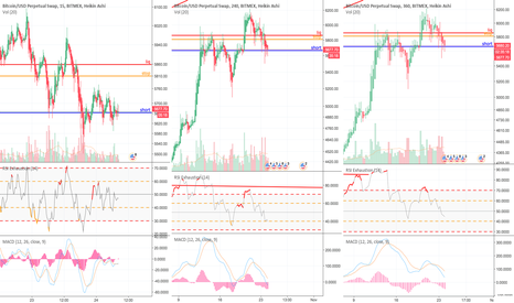 XBTUSD: BTCUSD about to correct downwards?