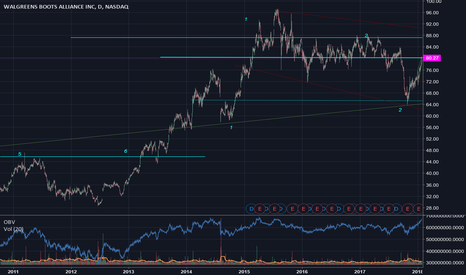 WBA: SELLING AT 80.00 IS THE SAFEST .
