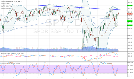 SPY: Indecision on the daily $SPY