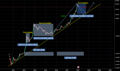 BTCUSD: GLOBAL Bitcoin trend. Let's take a step back.