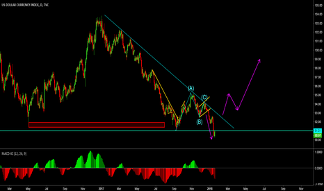 DXY: DXY - Analysis