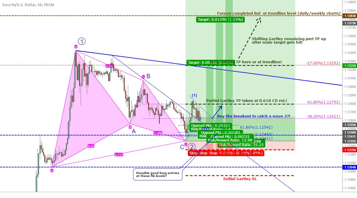 EUR/USD: Options to add longs...
