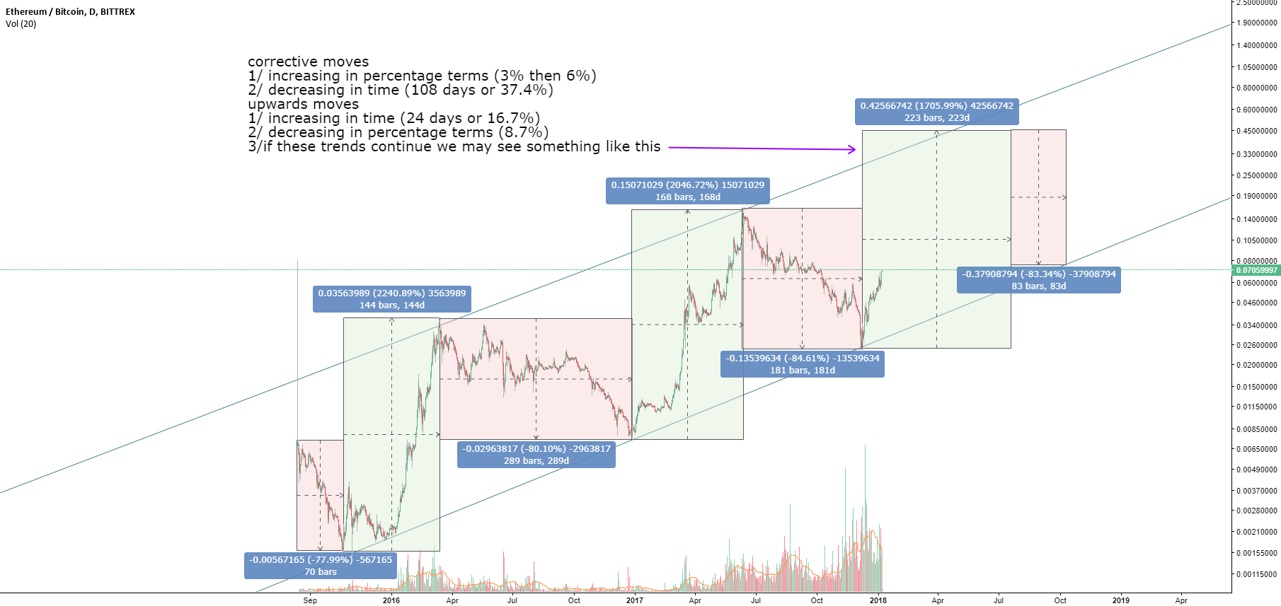 ethereum 1 day / long term cycle analysis
