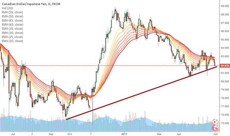 CADJPY: CAD/JPY close to trendline
