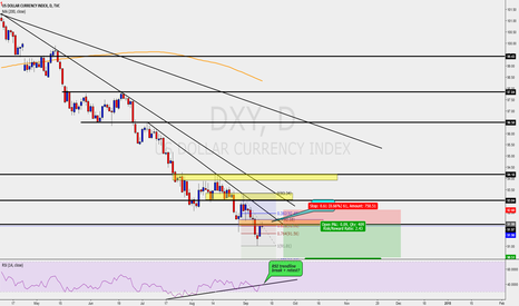 DXY: Dollar index daily tf - bearish setup