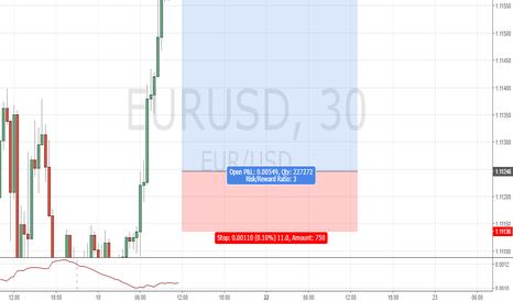 EURUSD: EURUSD 30M Structure Trade