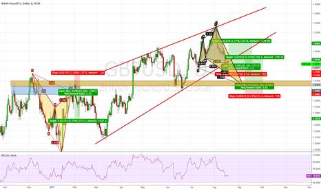 GBPUSD: GBP/USD, Cypher/ Shark Pattern formed