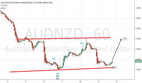 AUDNZD: AUD/NZD Long