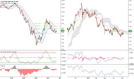 CLD: Cloud Peak Energy: Interesting Outlook